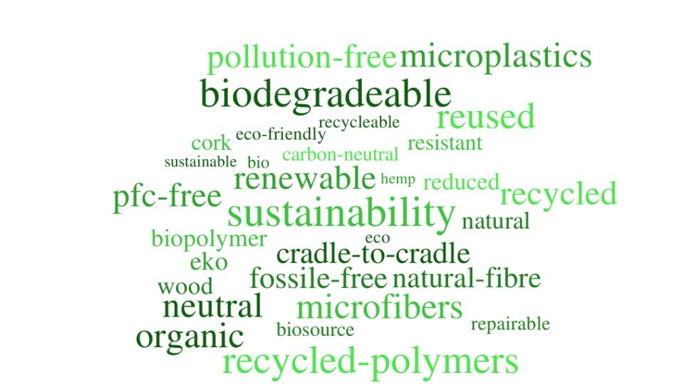 Ordmoln Hållbarhet ISPO